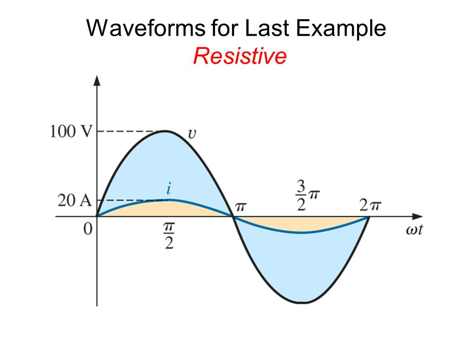 Waveforms for Last Example Resistive
