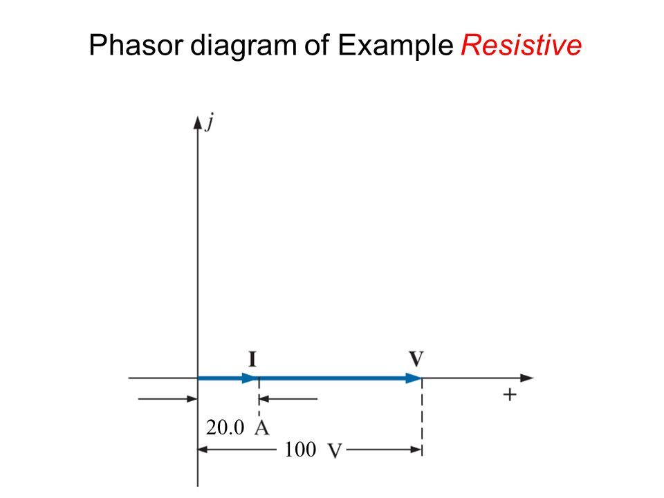 Phasor diagram of Example Resistive