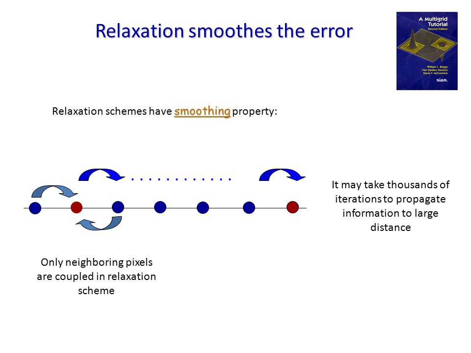 Relaxation smoothes the error