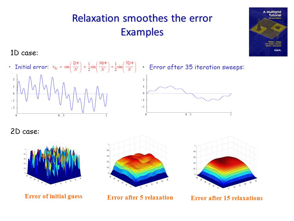 Relaxation smoothes the error Examples