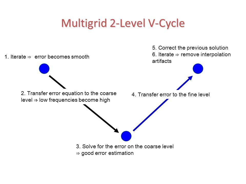 Multigrid 2-Level V-Cycle