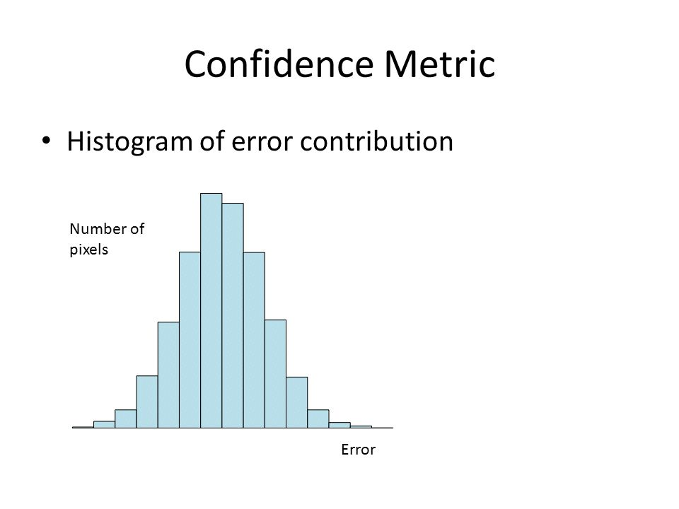 Confidence Metric Histogram of error contribution Number of pixels