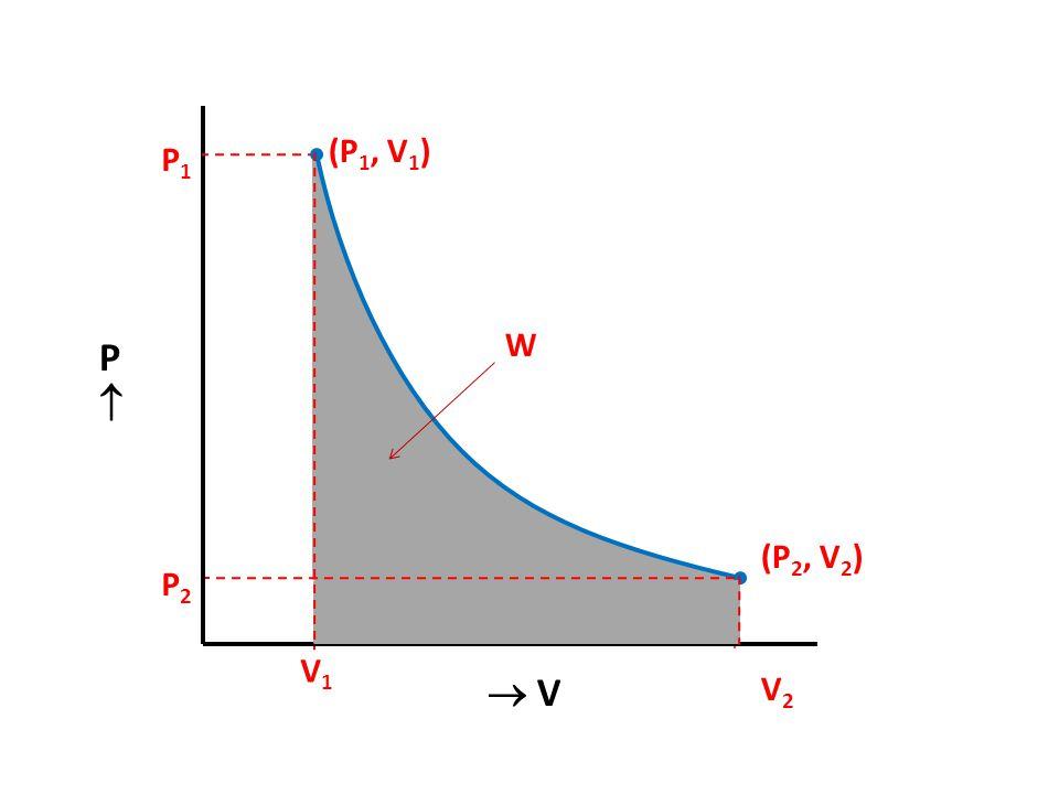 (P1, V1) P1 W P  (P2, V2) P2 V1  V V2