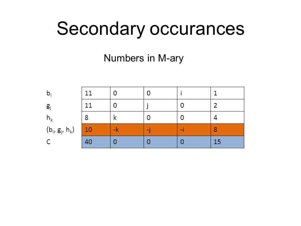Secondary occurances Numbers in M-ary bi 11 i 1 gj j 2 hk 8 k 4