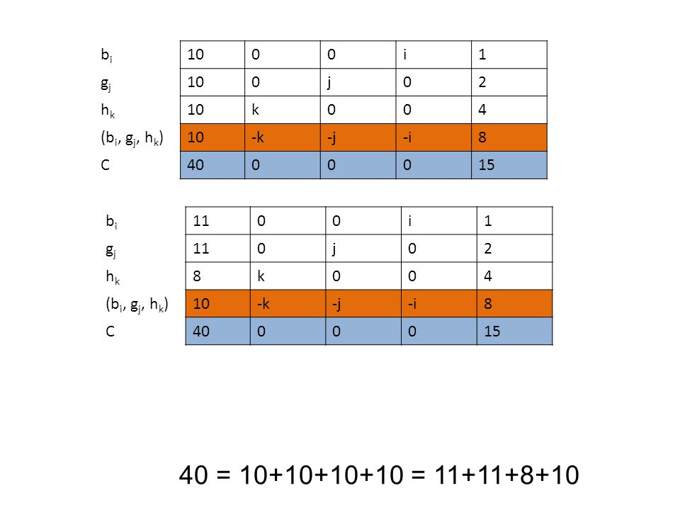 40 = 10+10+10+10 = 11+11+8+10 bi 10 i 1 gj j 2 hk k 4 (bi, gj, hk) -k