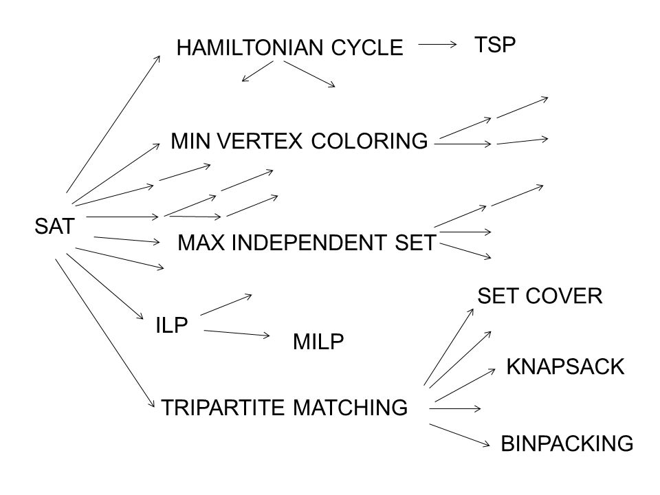 HAMILTONIAN CYCLE TSP. MIN VERTEX COLORING. SAT. MAX INDEPENDENT SET. SET COVER. ILP. MILP. KNAPSACK.