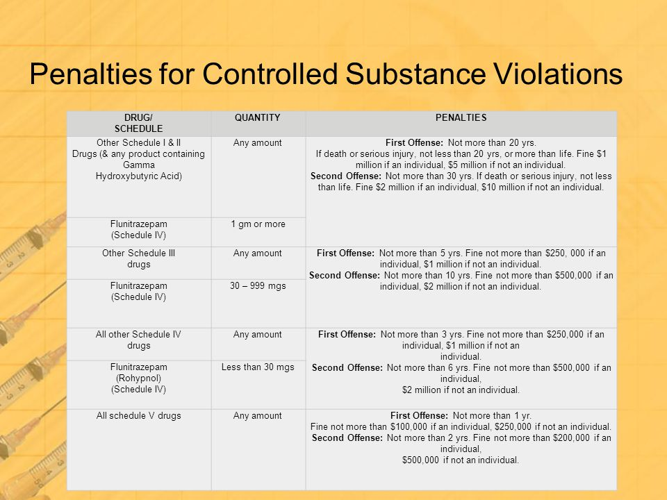Penalties for Controlled Substance Violations