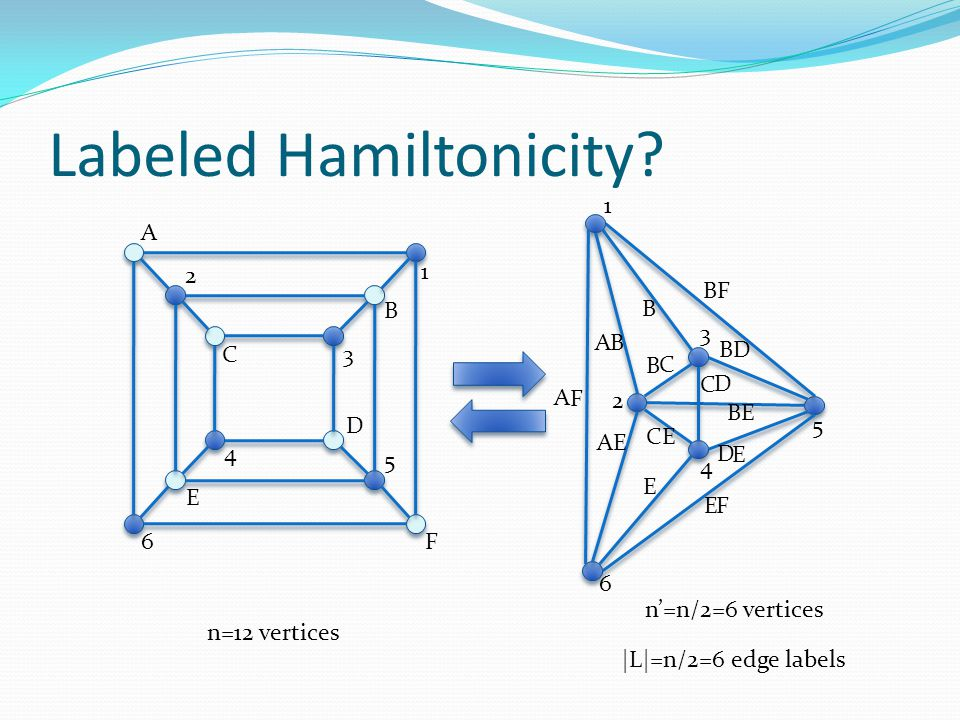 Labeled Hamiltonicity