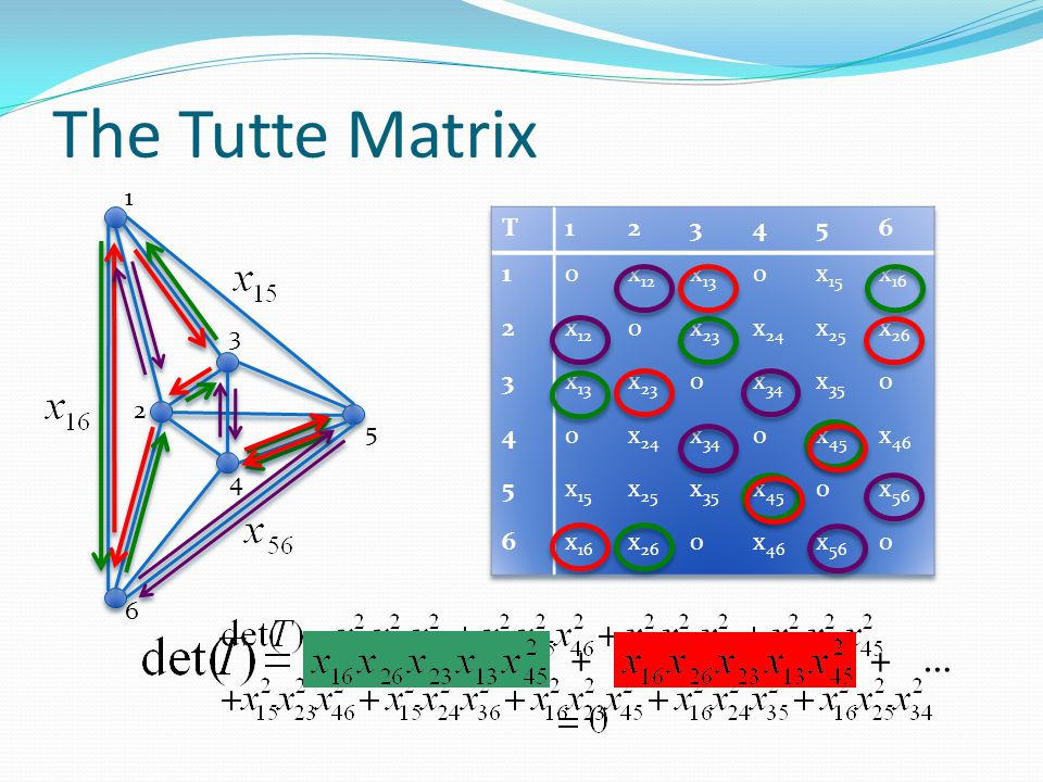The Tutte Matrix + + … 1 T 1 2 3 4 5 6 x12 x13 x15 x16 x23 x24 x25 x26