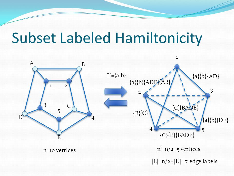 Subset Labeled Hamiltonicity