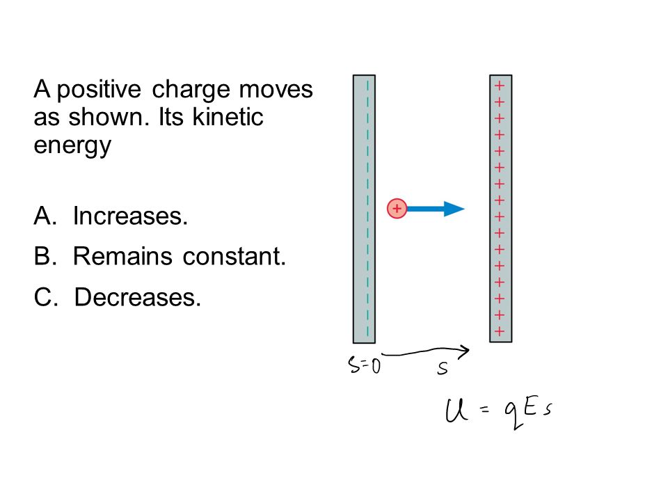 QuickCheck 28.4 A positive charge moves as shown. Its kinetic energy