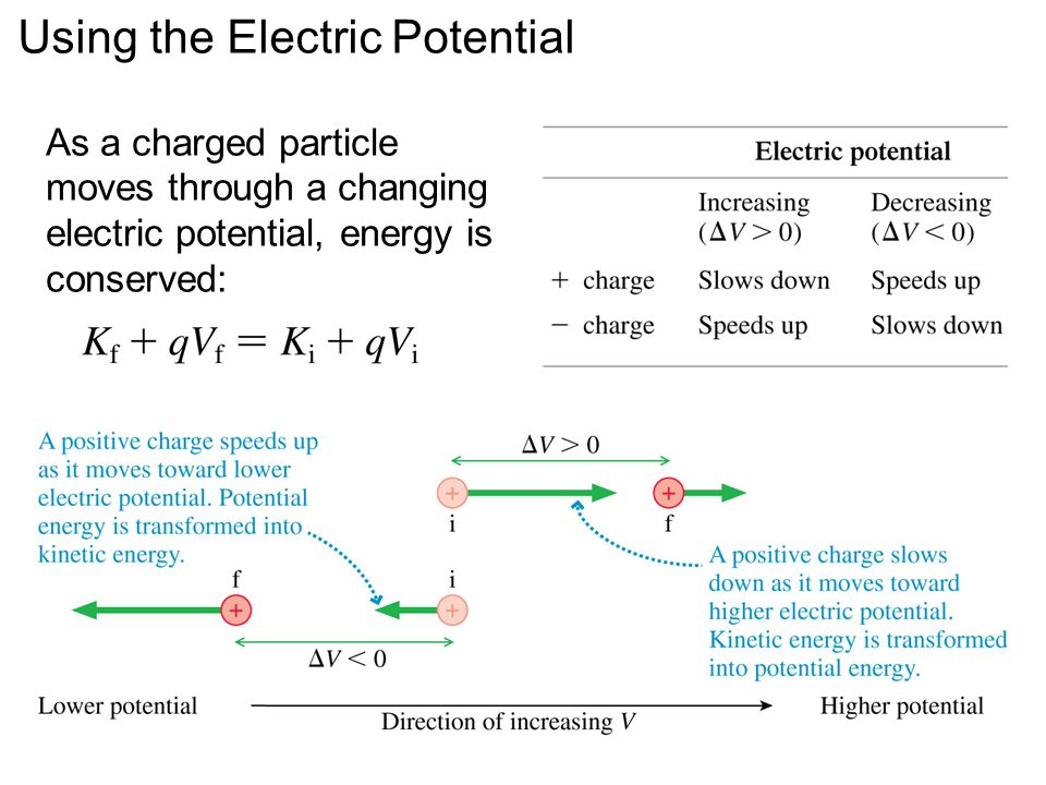Using the Electric Potential