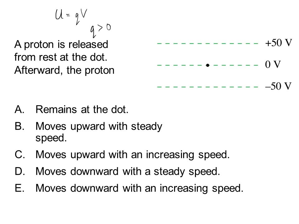 QuickCheck 28.6 A proton is released from rest at the dot. Afterward, the proton. Remains at the dot.
