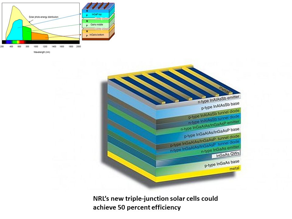 NRL's new triple-junction solar cells could achieve 50 percent efficiency