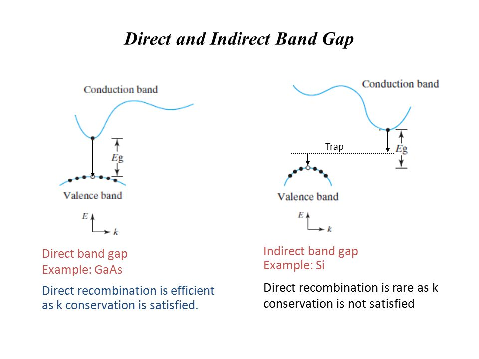 Direct and Indirect Band Gap