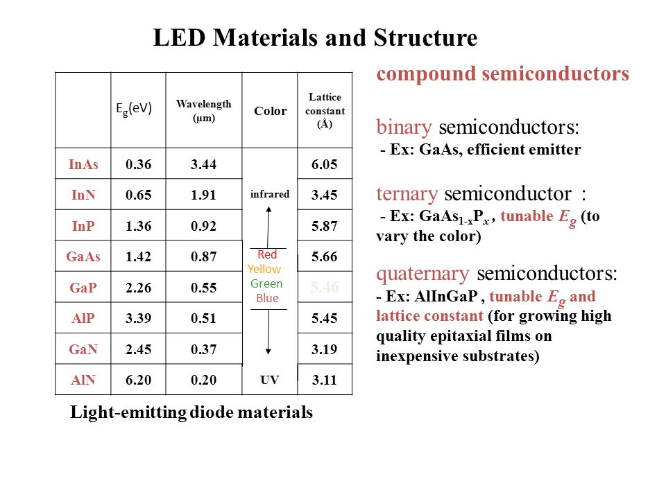 LED Materials and Structure
