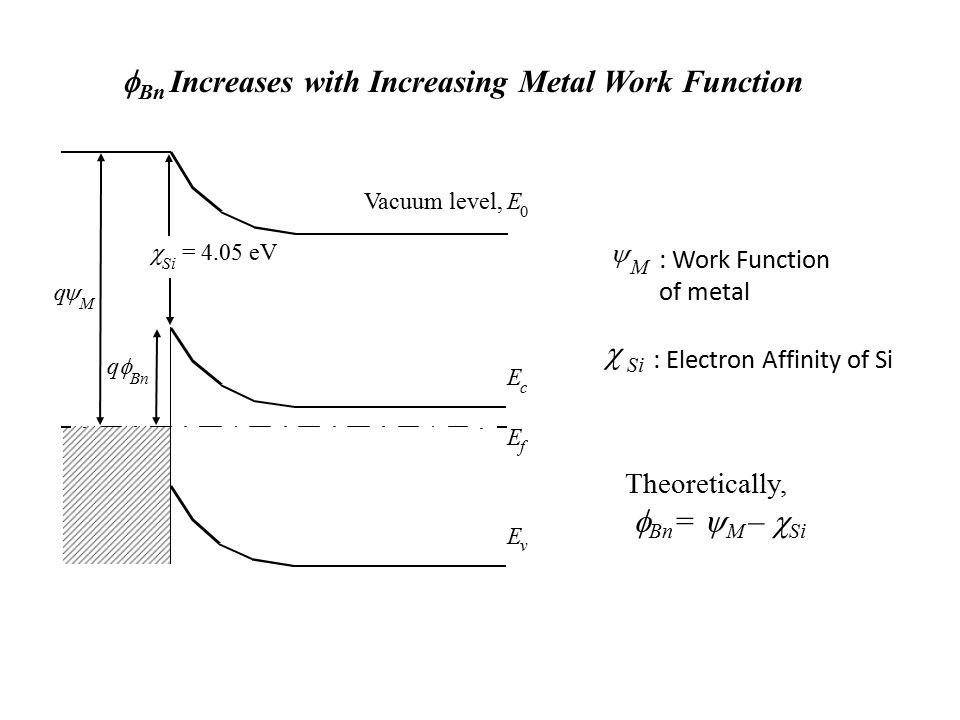 fBn Increases with Increasing Metal Work Function
