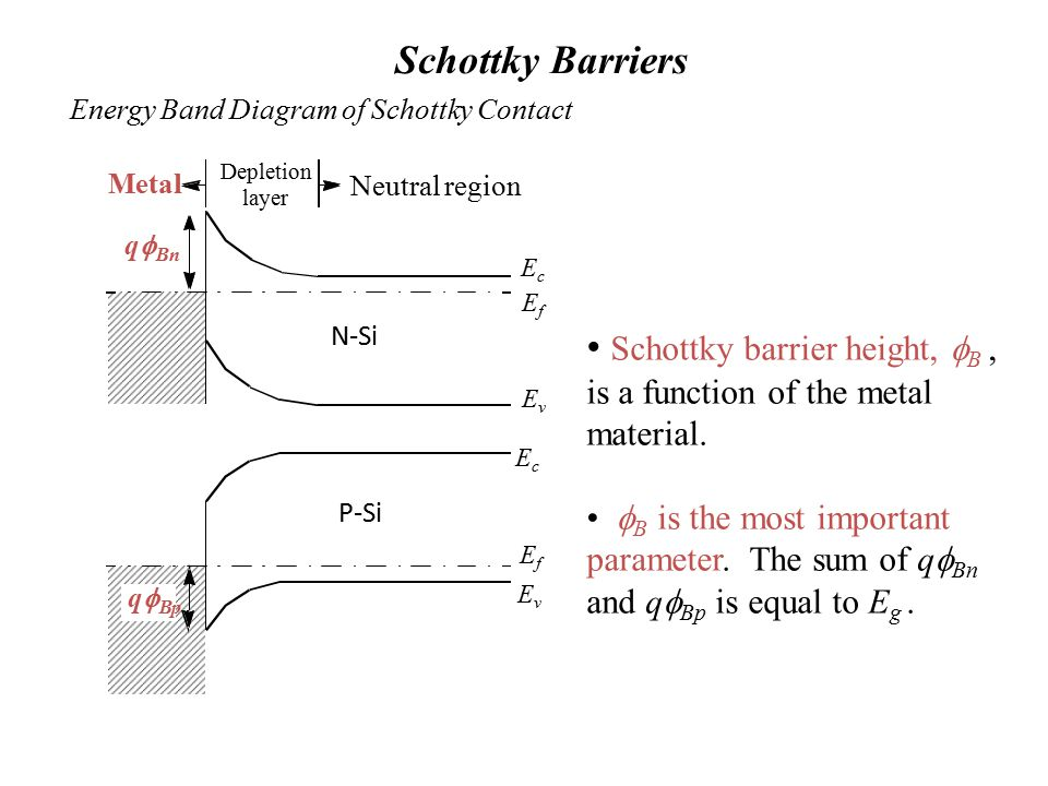 Schottky barrier height, fB , is a function of the metal material.