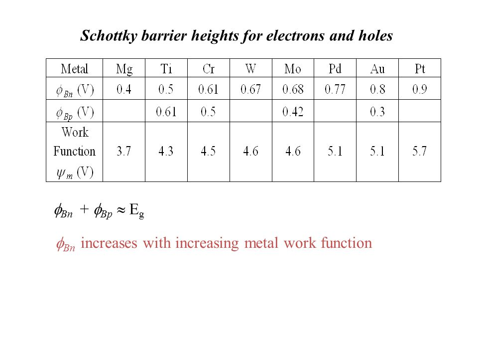 Schottky barrier heights for electrons and holes