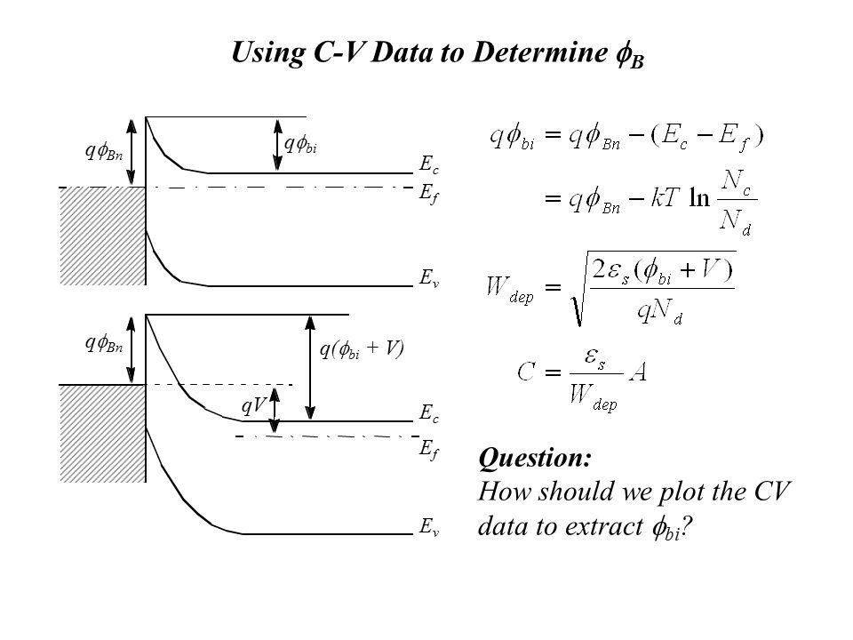 Using C-V Data to Determine fB