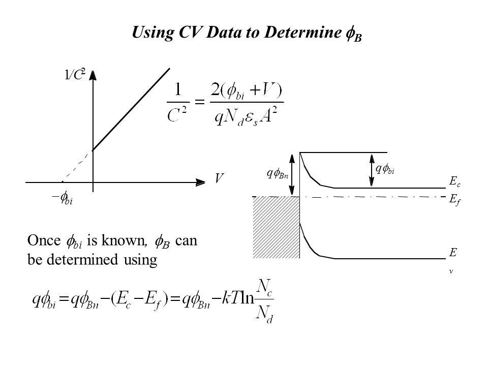 Using CV Data to Determine fB