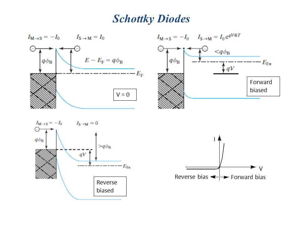 Schottky Diodes Reverse bias Forward biased V = 0 I V Forward bias