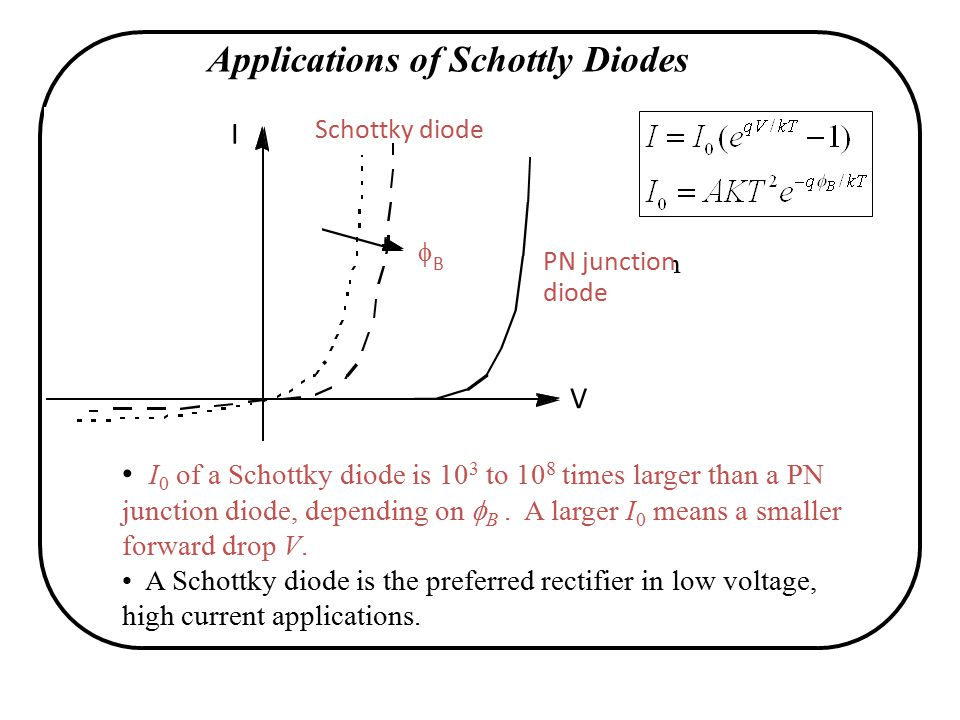 Applications of Schottly Diodes