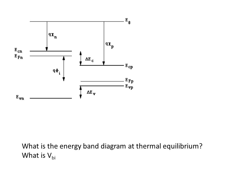 What is the energy band diagram at thermal equilibrium
