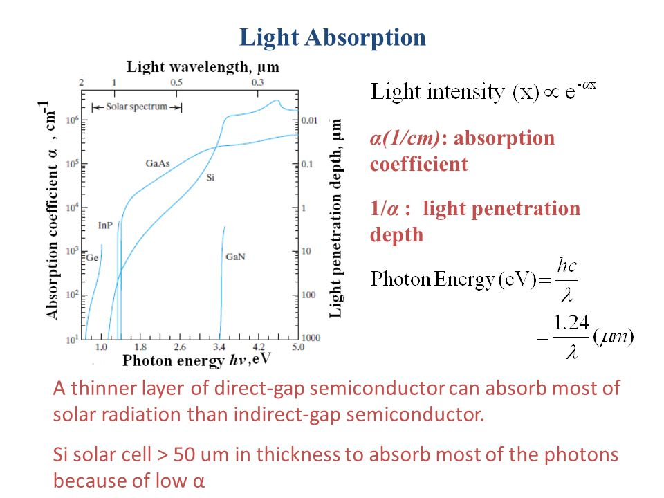 Light Absorption α(1/cm): absorption coefficient
