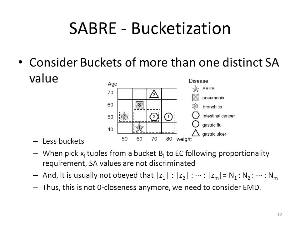 SABRE - Bucketization Consider Buckets of more than one distinct SA value. Less buckets.