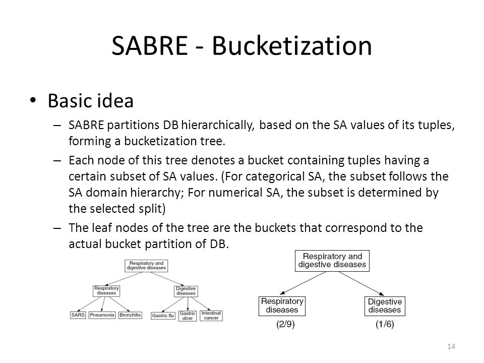 SABRE - Bucketization Basic idea