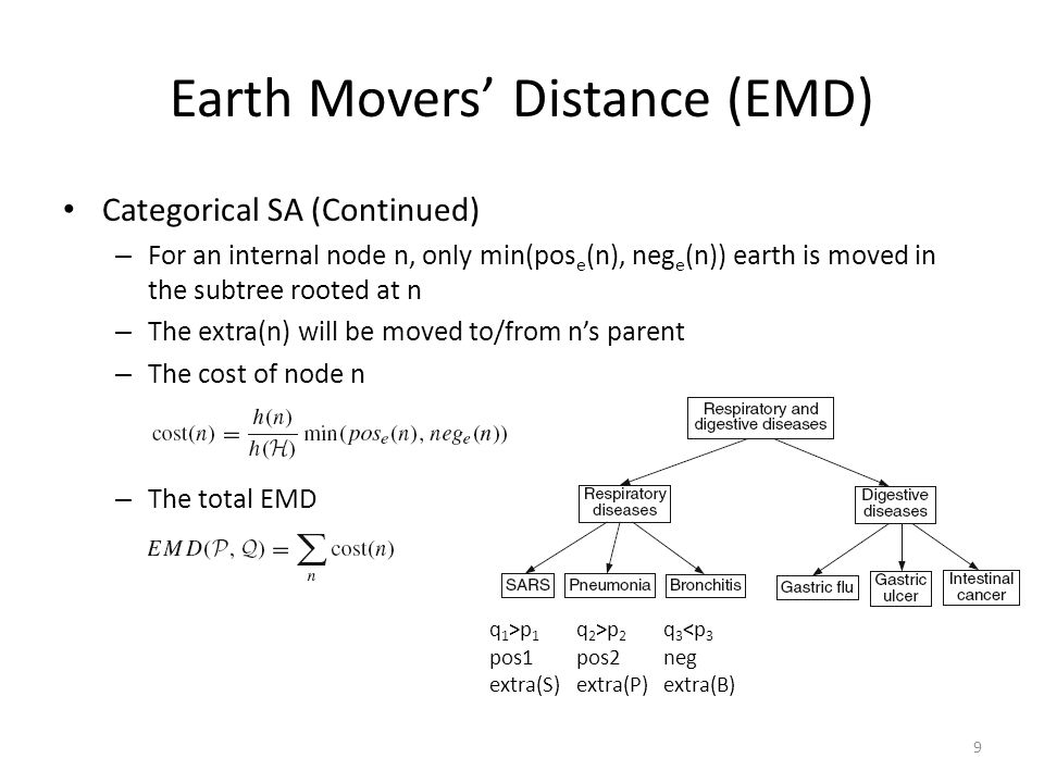 Earth Movers' Distance (EMD)