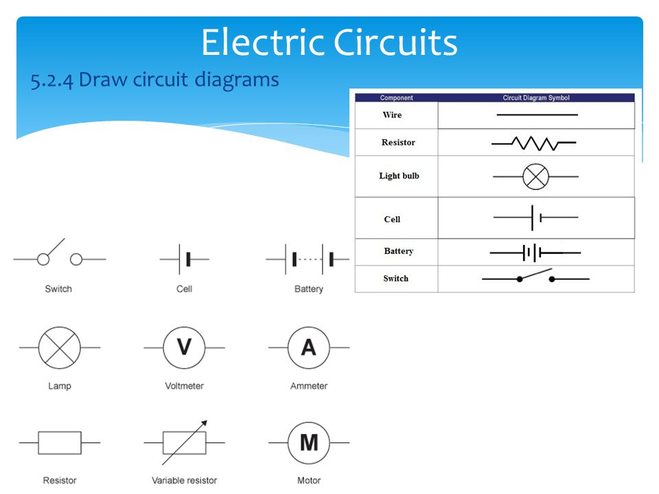 Electric Circuits 5.2.4 Draw circuit diagrams