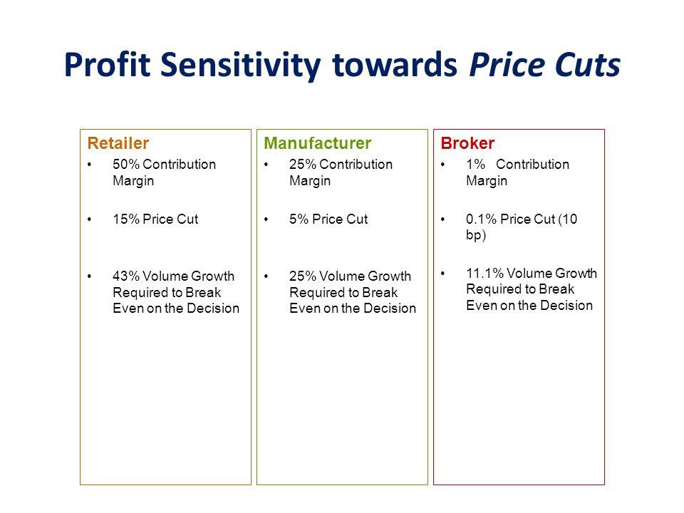 Profit Sensitivity towards Price Cuts