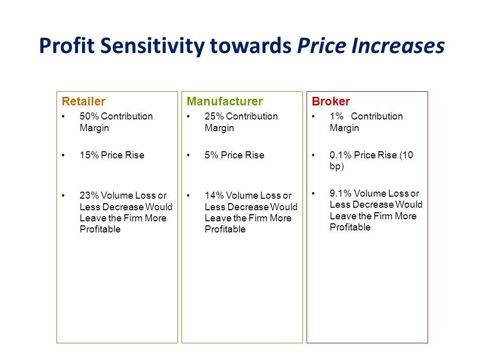 Profit Sensitivity towards Price Increases