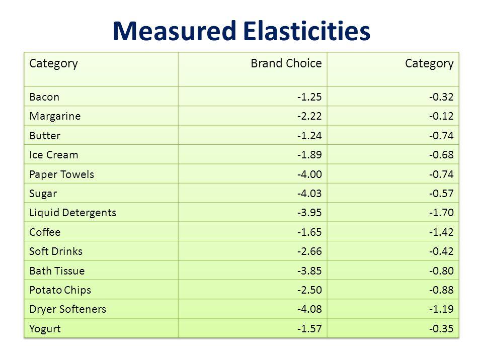 Measured Elasticities