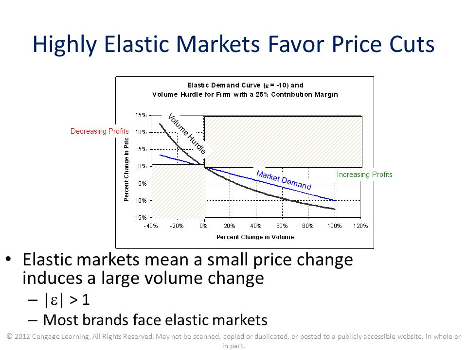Highly Elastic Markets Favor Price Cuts