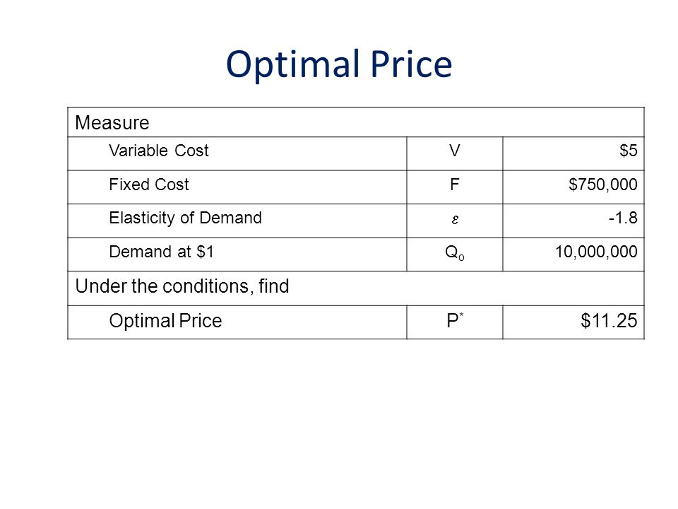 Optimal Price Measure Under the conditions, find Optimal Price P*
