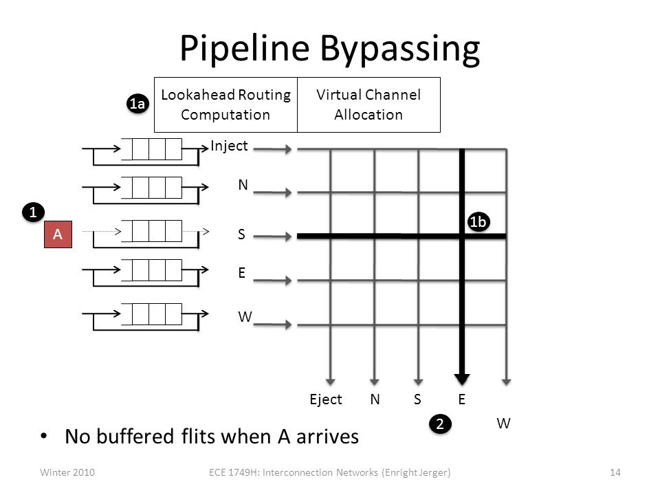 Pipeline Bypassing No buffered flits when A arrives