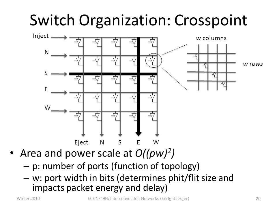 Switch Organization: Crosspoint