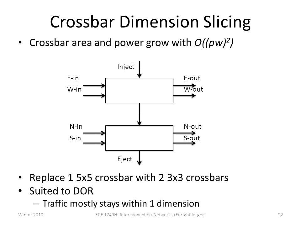 Crossbar Dimension Slicing