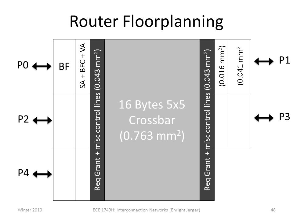 Router Floorplanning 16 Bytes 5x5 Crossbar (0.763 mm2) BF P1 P0 P3 P2
