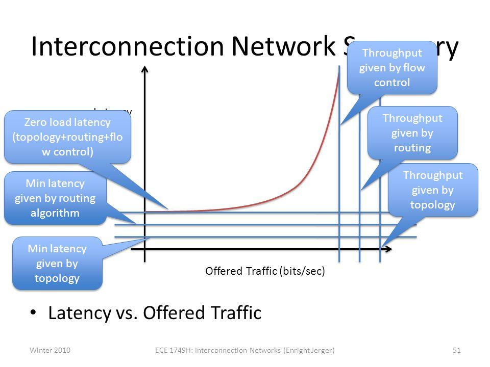 Interconnection Network Summary