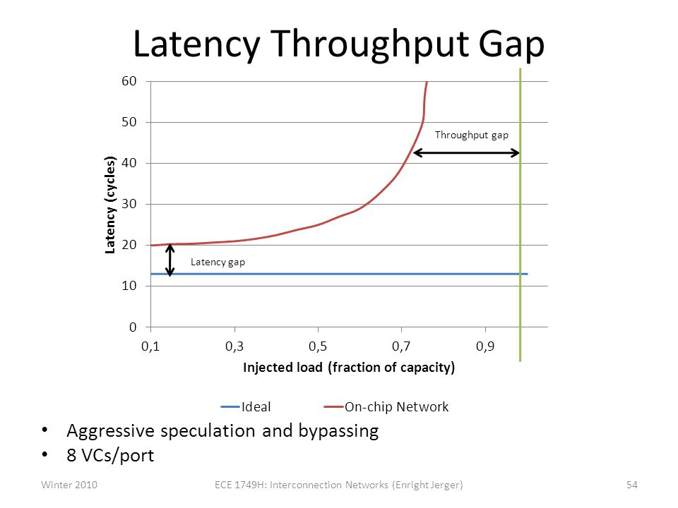 Latency Throughput Gap
