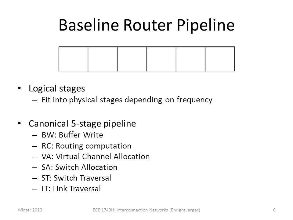 Baseline Router Pipeline