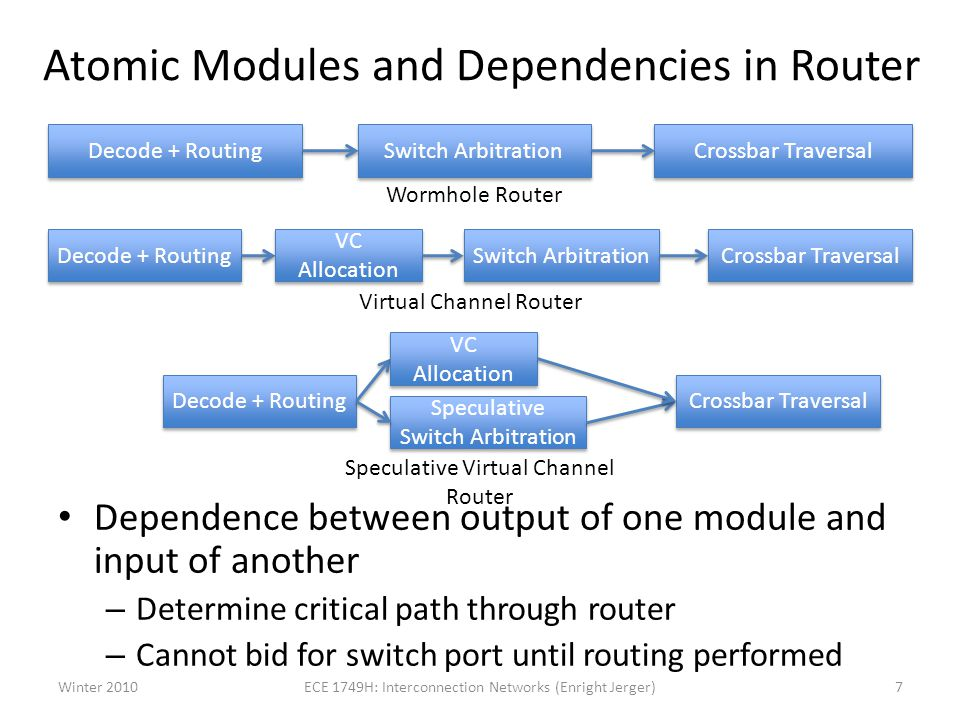 Atomic Modules and Dependencies in Router