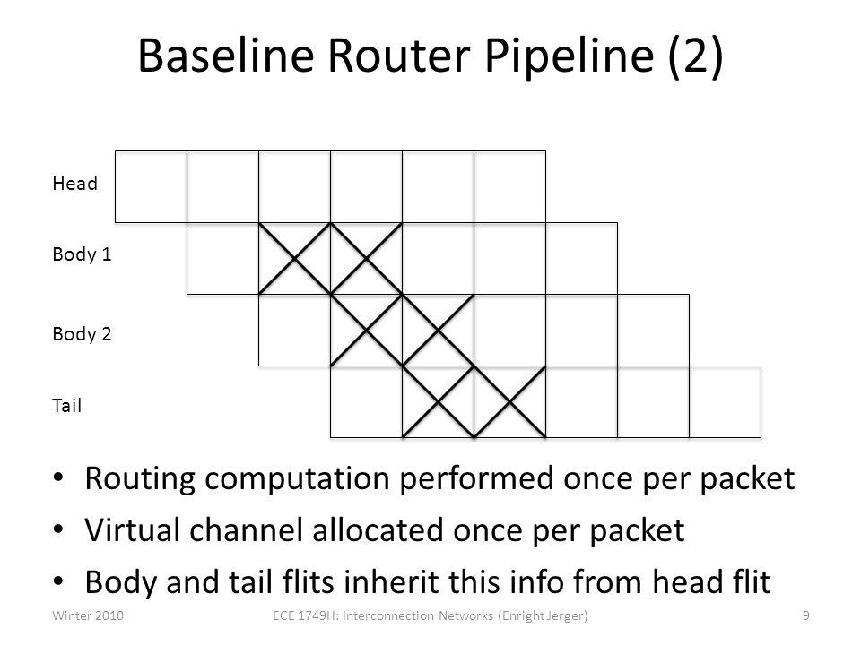 Baseline Router Pipeline (2)