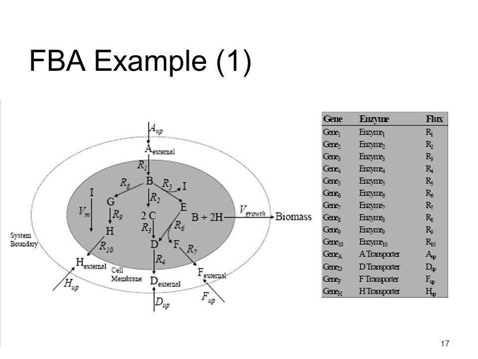 FBA Example (1)