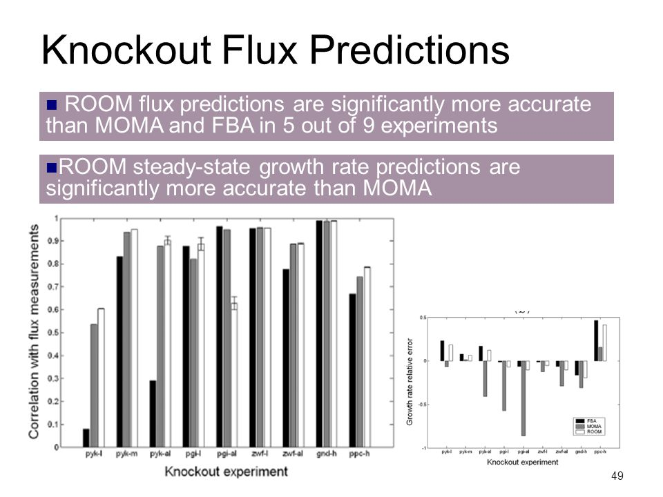 Knockout Flux Predictions