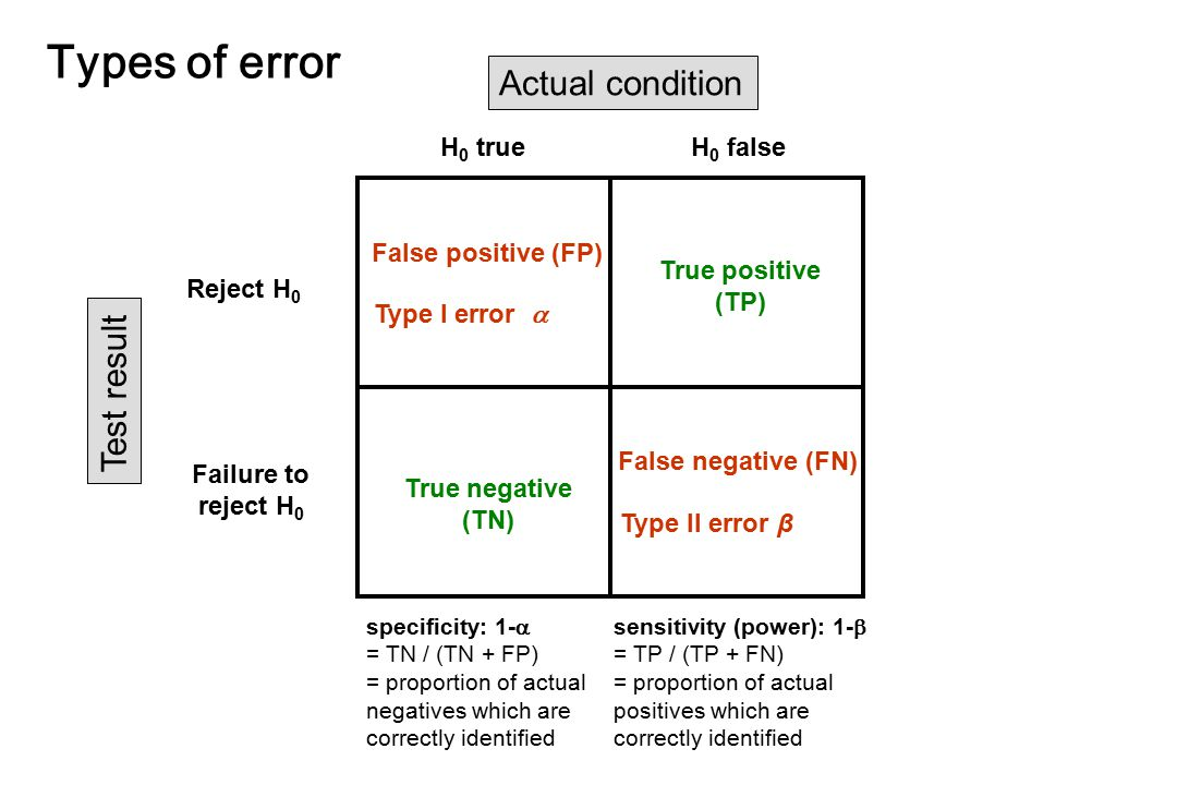 Types of error Actual condition Test result H0 true H0 false